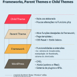 Framewoks, Parent themes e Child themes