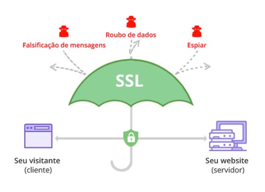 Desenho demonstrando uma conexão SSL/TLS segura entre o visitante de um site e o servidor do site