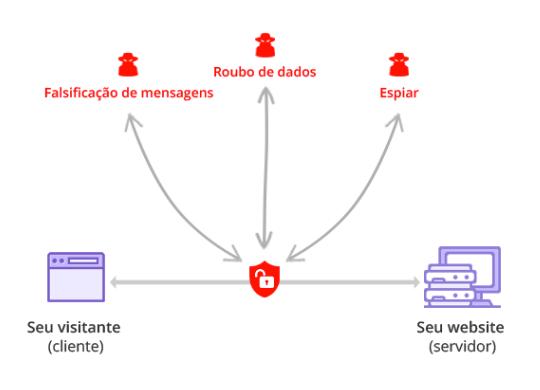 Desenho demonstrando uma conexão insegura sem SSL/TLS entre o visitante de um site e o servidor do site